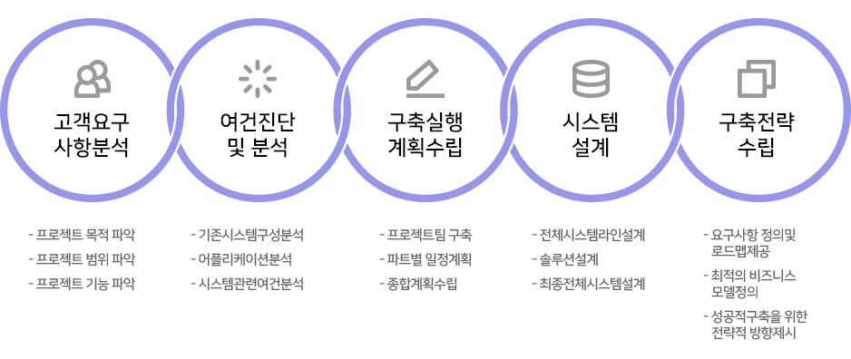 IT컨설팅